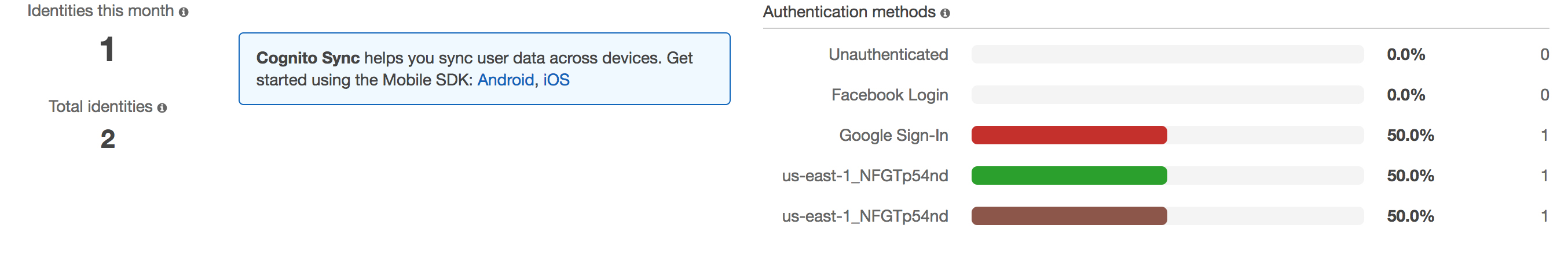 ionic AWS Google oauth identity result